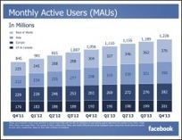 Facebook : 1,23 milliard d'utilisateurs et 1,5 milliard de bénéfices en 2013 | Mon cyber-fourre-tout | Scoop.it