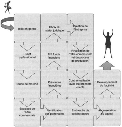 Femme et entrepreneur, c'est possible ! | Création d'entreprise et savoir-être | Scoop.it