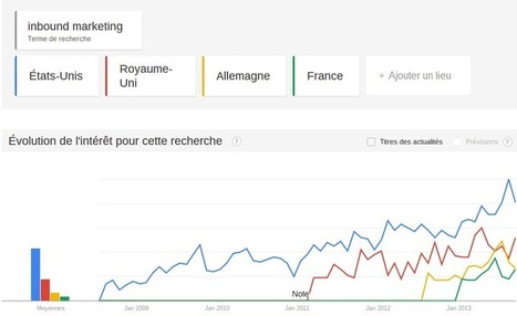 Analyse de la popularité du terme Inbound Marketing | Be Marketing 3.0 | Scoop.it