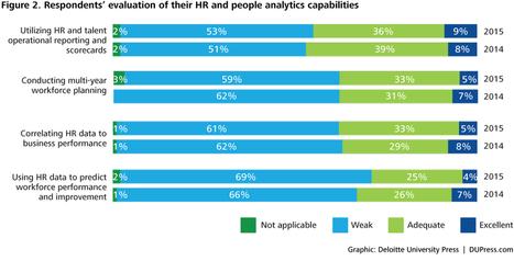 HR and people analytics: Stuck in neutral | HR Analytics and Big Data @ Work | Scoop.it