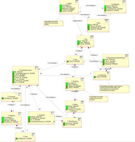 Rapport Base de données répartie   Cours Informatique   Scoop.it