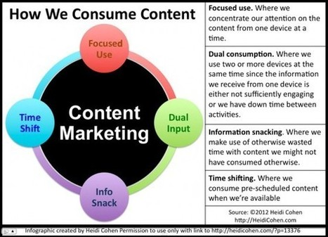 INFOGRAPHIC: How We Consume Content Now (& What It Means For Your Marketing) | Content Strategy + Content Marketing | Scoop.it