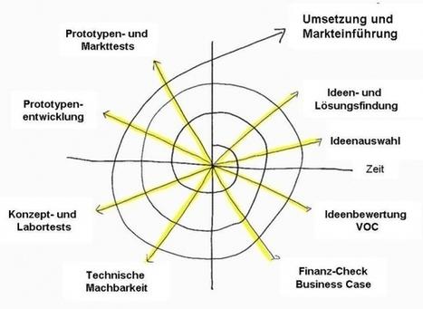Das ist typisch: Klassische und neue Modelle für den Innovationsprozess | Kreativitätsdenken | Scoop.it