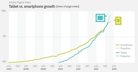 Tablets now account for more web traffic than smartphones: stats | Is the iPad a revolution? | Scoop.it