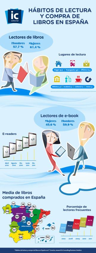 Hábitos de lectura y compra de libros en España | Artículos, monografías y vídeos. Documenta 37 | Scoop.it