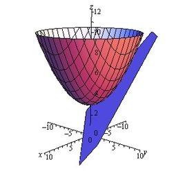 Cálculo I - Alianza Superior | Cálculo I | Scoop.it