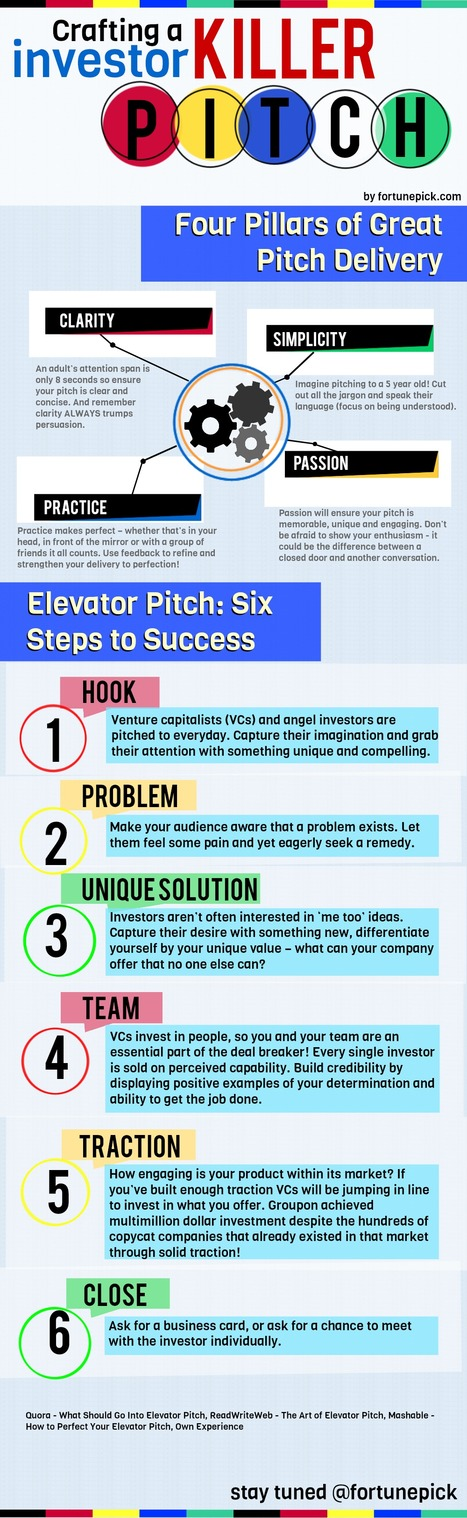 How to Craft a Continuous Winning Startup Goal Pitch | All Infographics | Business Attractitude | Scoop.it