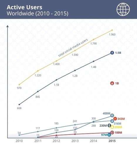 Infographie : la croissance des réseaux sociaux entre 2010 et 2015 - Blog du Modérateur | Le Marketing Digital par François Scheid | Scoop.it