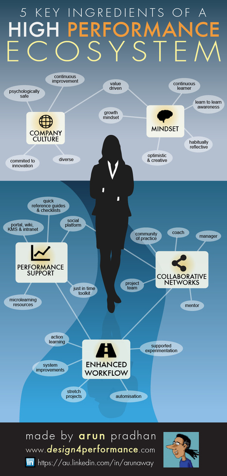 INFOGRAPHIC: High Performance Learning Ecosystems | Learnobytes | Scoop.it