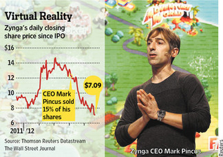 Zynga Shares in Facebook's Pain, Rolfe Winkler Wall Street Journal | Poker & eGaming News | Scoop.it