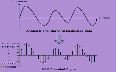 A Brief Discussion about Pulse Code Modulation and Demodulation | Projects for Engineering Students | Scoop.it