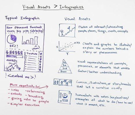 Think VISUAL ASSETS Not Infographics [VIDEO] Rand's Friday Whiteboard | Social Media Collaboration | Scoop.it