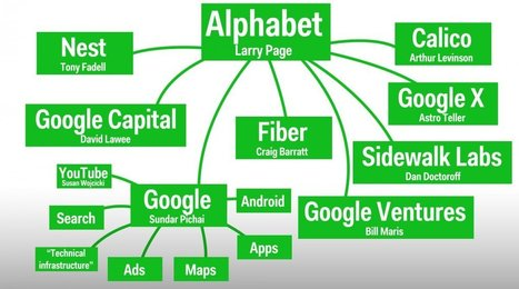 One chart that explains Alphabet, Google's new parent company | this curious life | Scoop.it