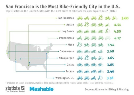 The 10 Most Bike-Friendly Cities in the U.S. | Suburban Land Trusts | Scoop.it