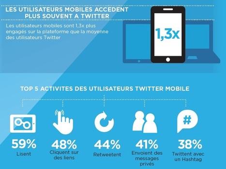 Comment les Français utilisent-ils Twitter ? Zoom sur les chiffres-clefs en mobilité | Communication | Scoop.it