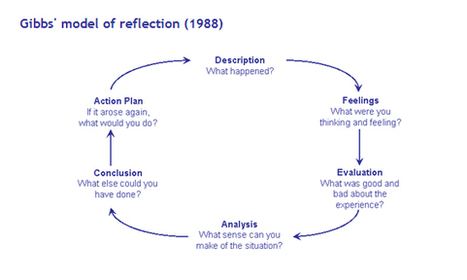 Models of Reflection | reflective practice | Scoop.it