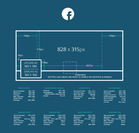 2016 Social Media Image Dimensions [Cheat Sheet] | Redes Sociales_aal66 | Scoop.it