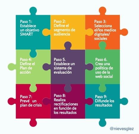 El nuevo escenario de marketing en el que deberían pensar las bibliotecas | Las Tics y las ciencias de la informacion | Scoop.it