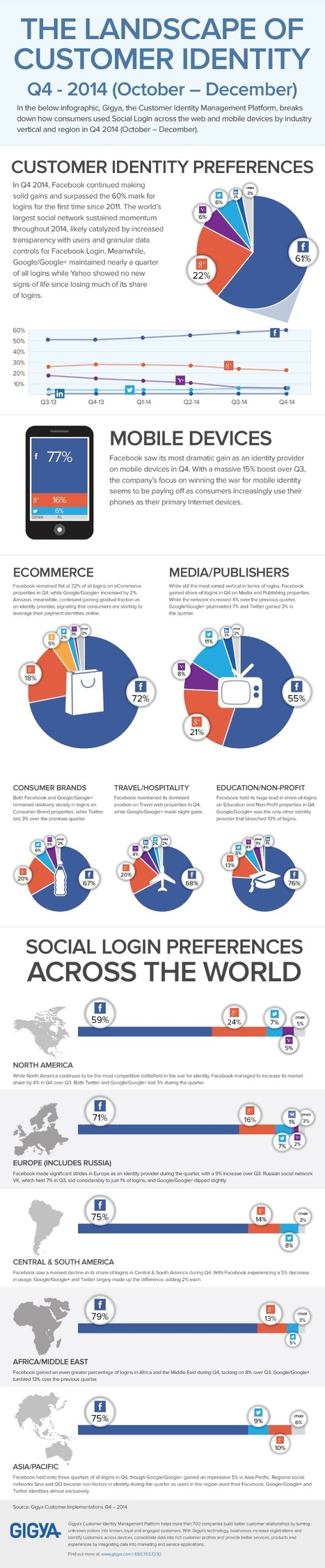 INFOGRAPHIC: Facebook Accounts for 61% of 4Q 2014 Social Logins | Better know and better use Social Media today (facebook, twitter...) | Scoop.it