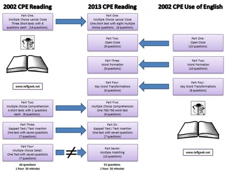 Changes to CPE in 2013 | Cambridge Exams | Scoop.it