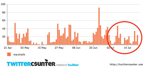 Is Google Plus Causing Facebook & Twitter Usage to Decline? | Google+, Pinterest, Facebook, Twitter y mas ;) | Scoop.it
