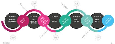 I 10 errori del digital marketing più comuni e come correggerli con i modelli di attribuzione. | Marketing | Scoop.it