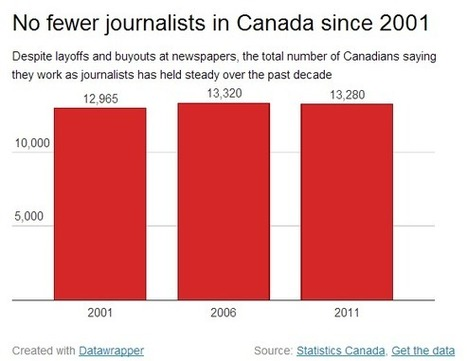 No fewer journalists today than 10 years ago: Statistics Canada | Vancouver Sun | Public Relations & Social Media Insight | Scoop.it