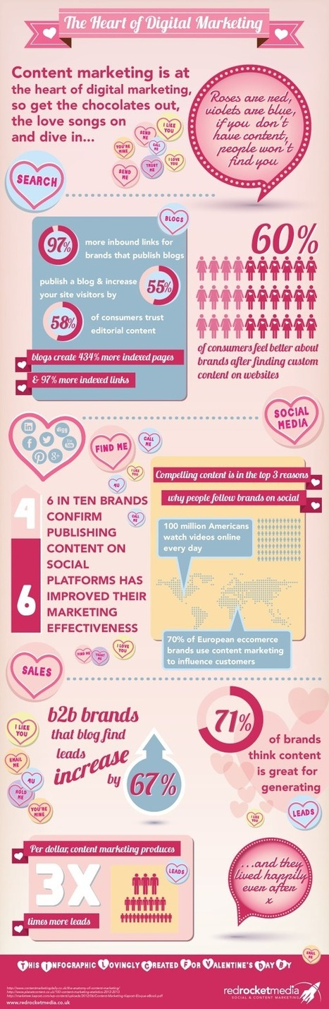 Why Content is at the Heart of Digital Marketing [Infographic] | Business 2 Community | Blonde Sans Filtre et le Social Media | Scoop.it