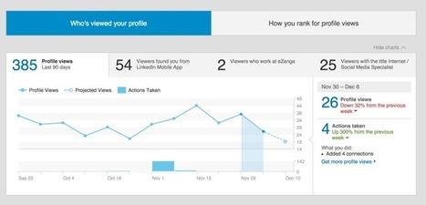 Una introducción a los informes sobre la actividad en #SocialMedia #ROI | Noticias y Recursos Social Media | Scoop.it