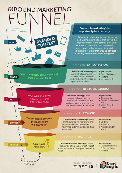 Inbound Marketing : l'Entonnoir de conversion [Infographie] | Blog WP Inbound Marketing Leads | Scoop.it