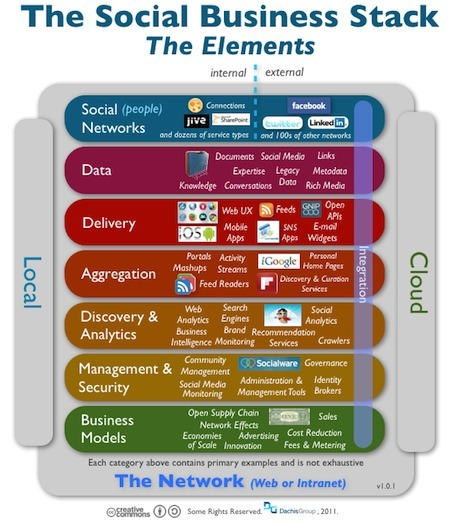 The Social Business Stack: The Elements « Dachis Group Collaboratory | The Social Business | Scoop.it