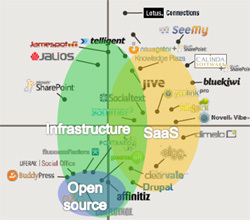 Les réseaux sociaux d'entreprise : vers une vraie transformation de la collaboration interne | SocialWebBusiness | Scoop.it