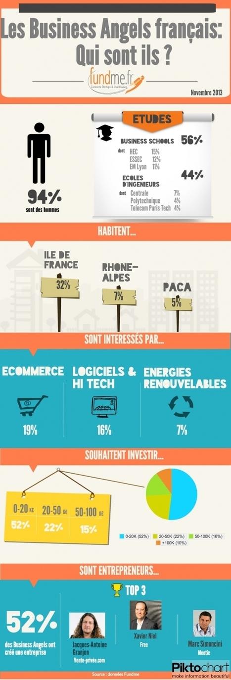 [Infographie] Qui sont les Business Angel français, ces investisseurs de l'Equity-Gap? - Maddyness   startup & entrepreneurship   Scoop.it