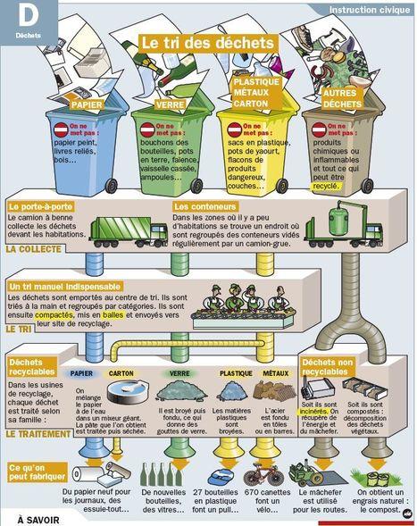 Le tri des déchets | Divers | Scoop.it