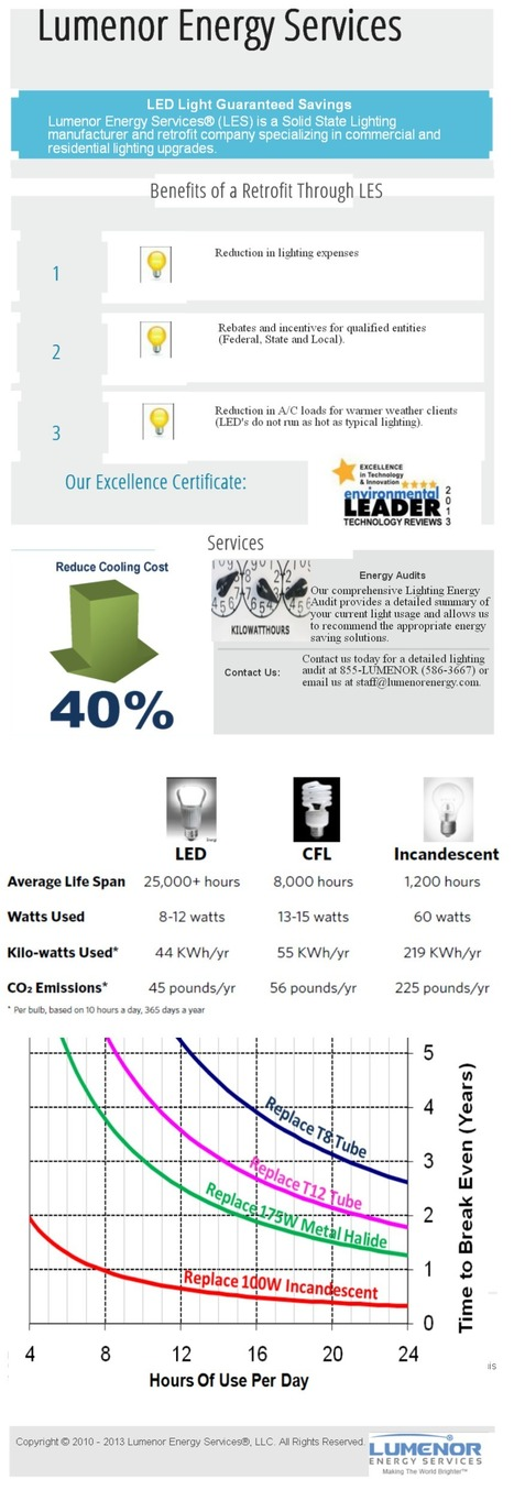 Save Energy by Using of Energy Efficient Lighting | Electronics | Scoop.it