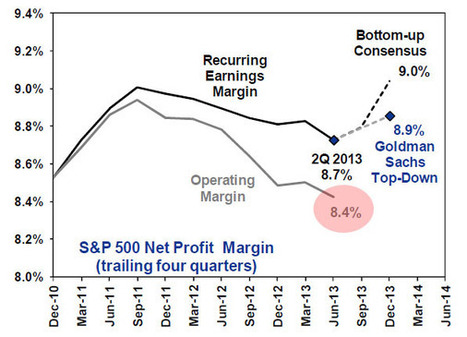 S&P 500 Profit Margins Plunge To Three Year Lows   A World of Debt   Scoop.it