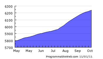 ProgrammableWeb - Mashups, APIs, and the Web as Platform   Mashups em blogs e mídias sociais   Scoop.it