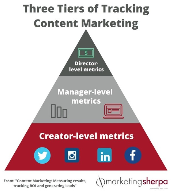 Content Marketing: Measuring results, tracking ROI and generating leads | MarketingSherpa Blog | The Marketing Technology Alert | Scoop.it