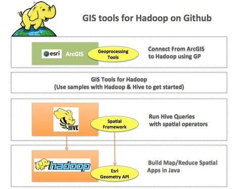 GIS Tools for Hadoop by Esri | Lat Long Interactive | Scoop.it