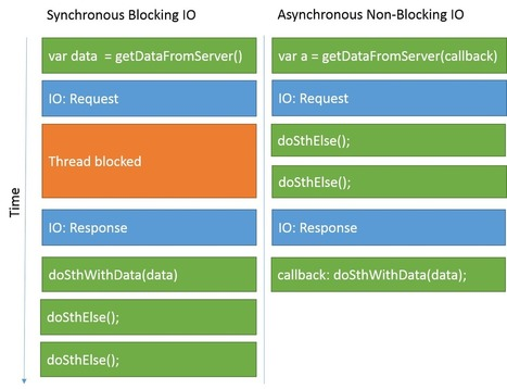 Handle asynchronous non-blocking IO in JavaScript | JavaScript for Line of Business Applications | Scoop.it