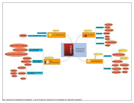 Construire son portefeuille de compétences | cartes heuristiques et créativité | Scoop.it