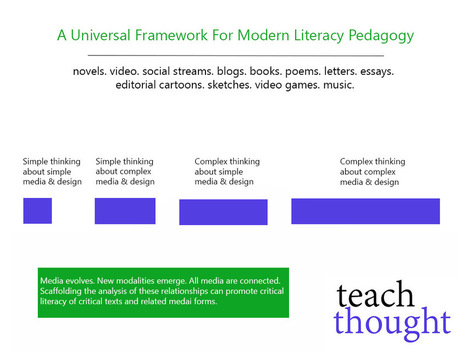 A Universal Framework For Modern Literacy Pedagogy | Affordable Learning | Scoop.it