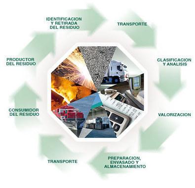 Dia mundial del reciclaje: Recymet y su compromiso con el medio ambiente.   ECOLOGICAMENTE DISPUESTOS   Scoop.it