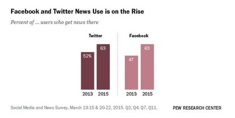 The Evolving Role of News on Twitter and Facebook | socialmedia | Scoop.it