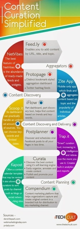 You'll love this! Creative content tools for Social Media managers<br/>Check out&hellip; | Outils | Scoop.it