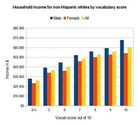 Higher vocabulary ~ higher income | Science and life | Scoop.it