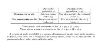 L'Accademia de' Pignuoli: Pascal e la sua scommessa   AulaUeb Filosofia   Scoop.it