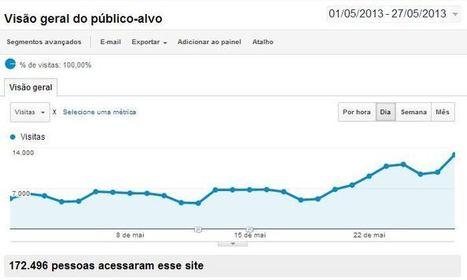 Marketing Digital - Meu site tem muitas visitas, mas os usuários não ...   Conteúdo Digital   Scoop.it