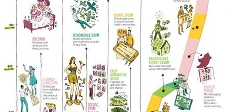Which Startups Will Rule 2012? | Fast Company | Social Media, Marketing and Promotion | Scoop.it