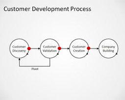 Free Customer Development Process PowerPoint Template | Free Business PowerPoint Templates | Scoop.it